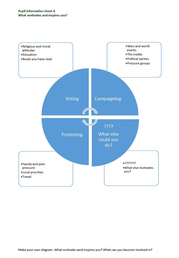 Pupil Information D Motivation Diagram From The Grassroots